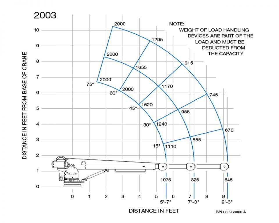 2003-load-chart_medium