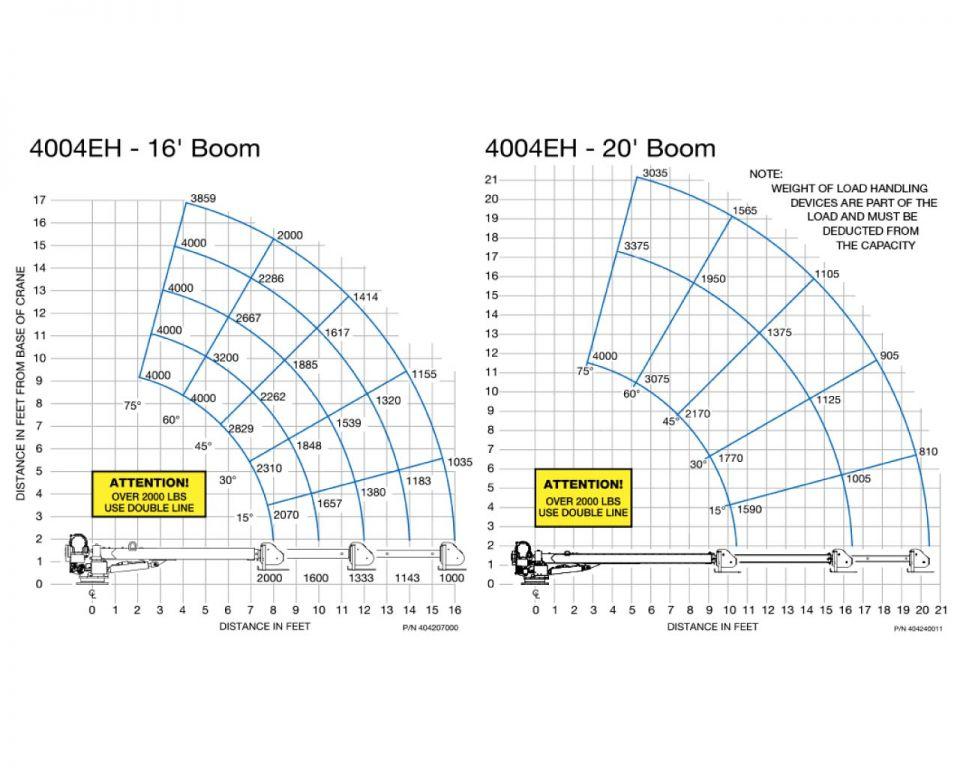 4004eh-load-chart_medium