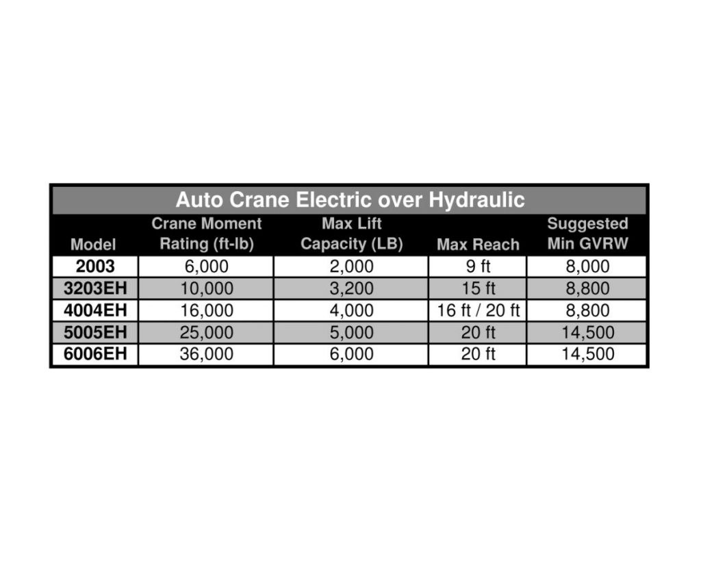 Auto-Crane-EH-Chart_medium